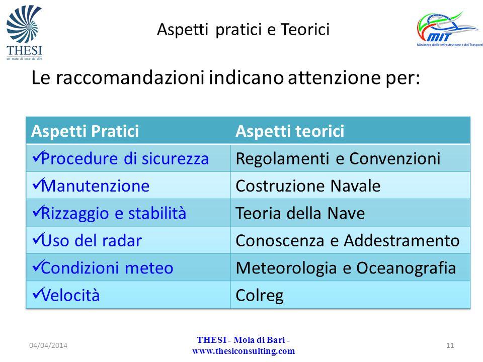 Le raccomandazioni indicano attenzione per: 04/04/201411 Aspetti pratici e Teorici THESI - Mola di Bari - www.thesiconsulting.com