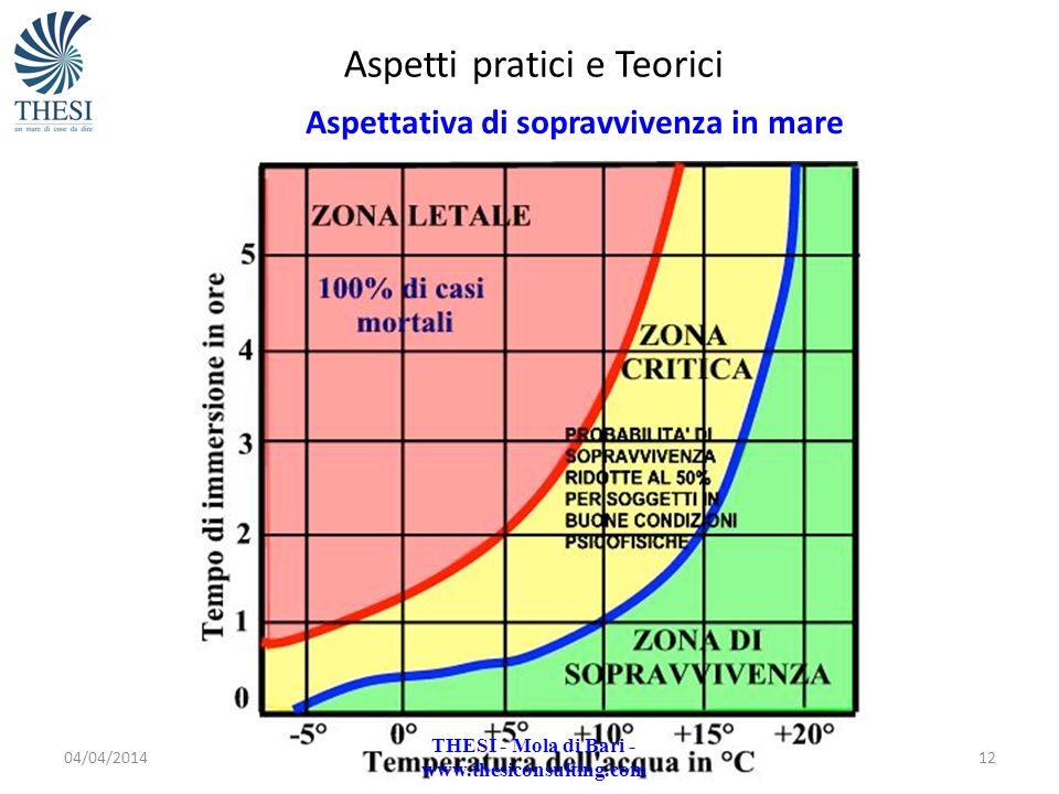 04/04/201412 Aspetti pratici e Teorici Aspettativa di sopravvivenza in mare THESI - Mola di Bari - www.thesiconsulting.com