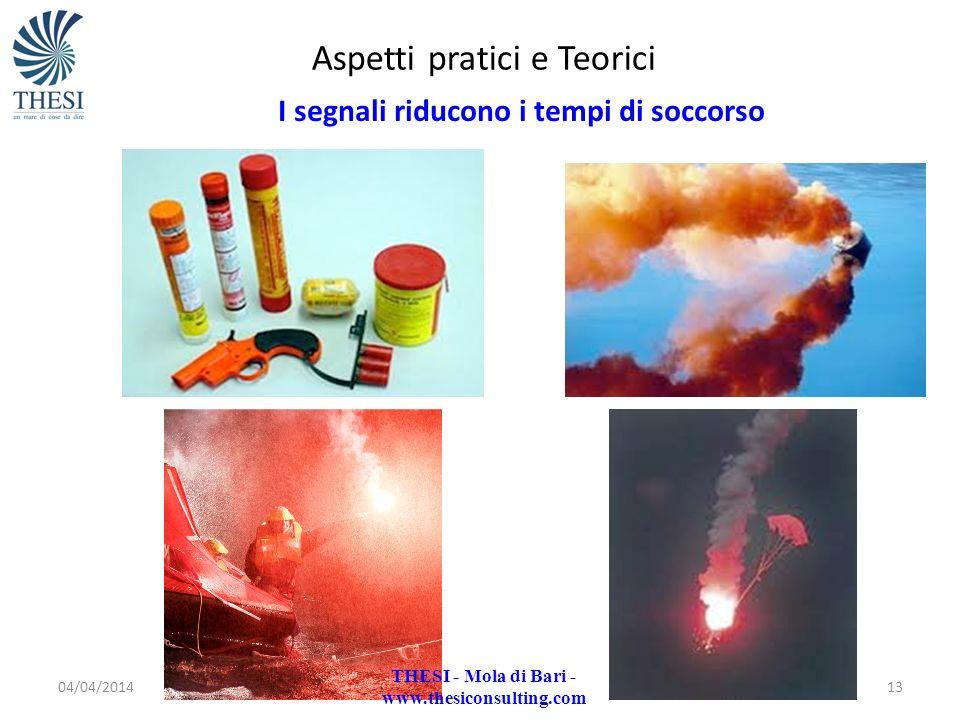 04/04/201413 Aspetti pratici e Teorici I segnali riducono i tempi di soccorso THESI - Mola di Bari - www.thesiconsulting.com