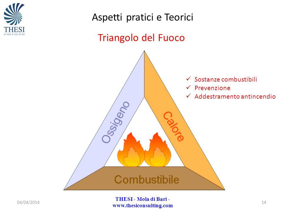 04/04/201414 Aspetti pratici e Teorici Triangolo del Fuoco THESI - Mola di Bari - www.thesiconsulting.com Sostanze combustibili Prevenzione Addestrame