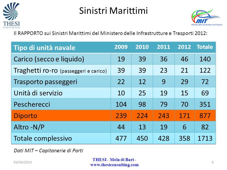 Dati MIT – Capitanerie di Porti Sinistri Marittimi Il RAPPORTO sui Sinistri Marittimi del Ministero delle Infrastrutture e Trasporti 2012: 04/04/20146