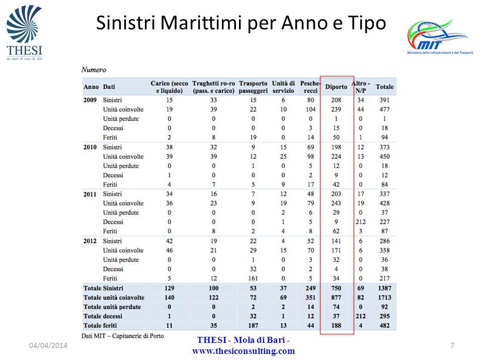 Sinistri Marittimi per Anno e Tipo 04/04/20147 THESI - Mola di Bari - www.thesiconsulting.com