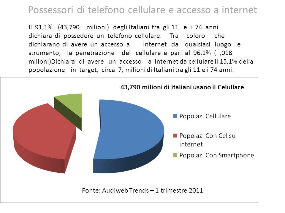 Possessori di telefono cellulare e accesso a internet 43,790 milioni di italiani usano il Celullare Fonte: Audiweb Trends – 1 trimestre 2011 Il 91,1%