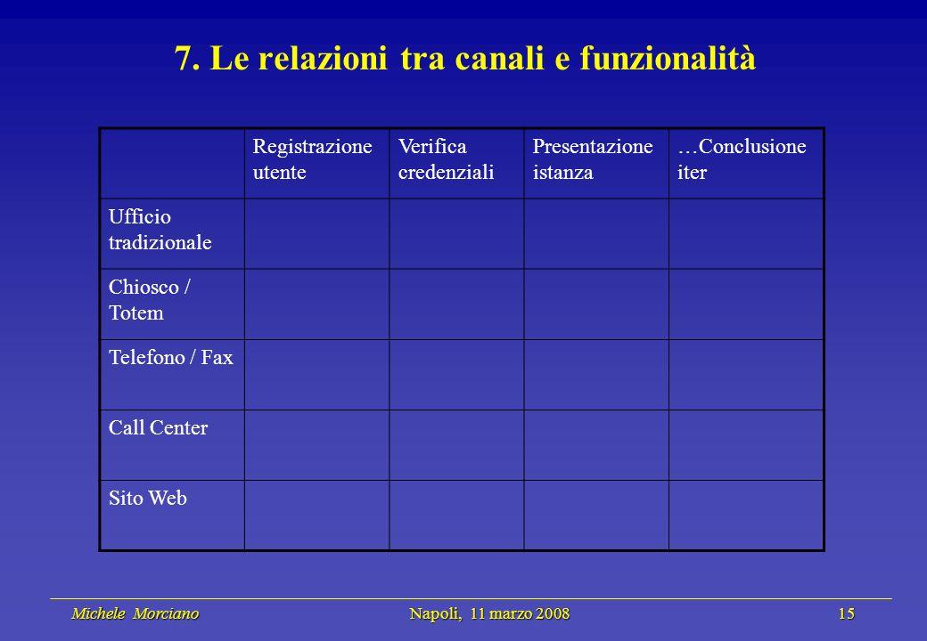 Michele Morciano Napoli, 11 marzo 2008 15 Michele Morciano Napoli, 11 marzo 2008 15 7. Le relazioni tra canali e funzionalità Registrazione utente Ver