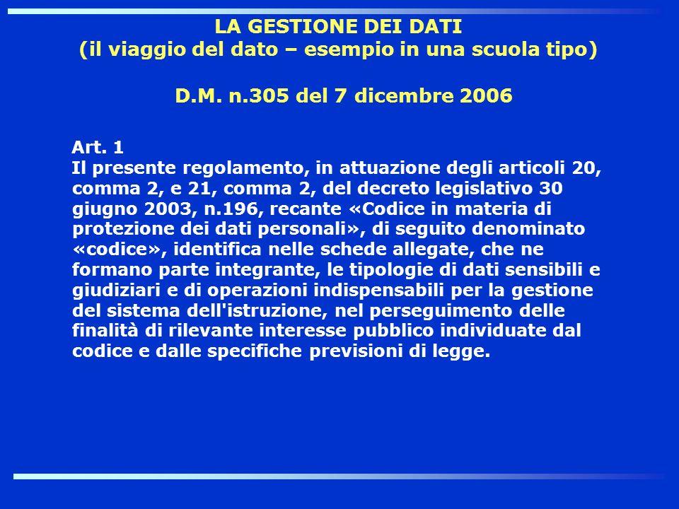 D.M. n.305 del 7 dicembre 2006 Art. 1 Il presente regolamento, in attuazione degli articoli 20, comma 2, e 21, comma 2, del decreto legislativo 30 giu
