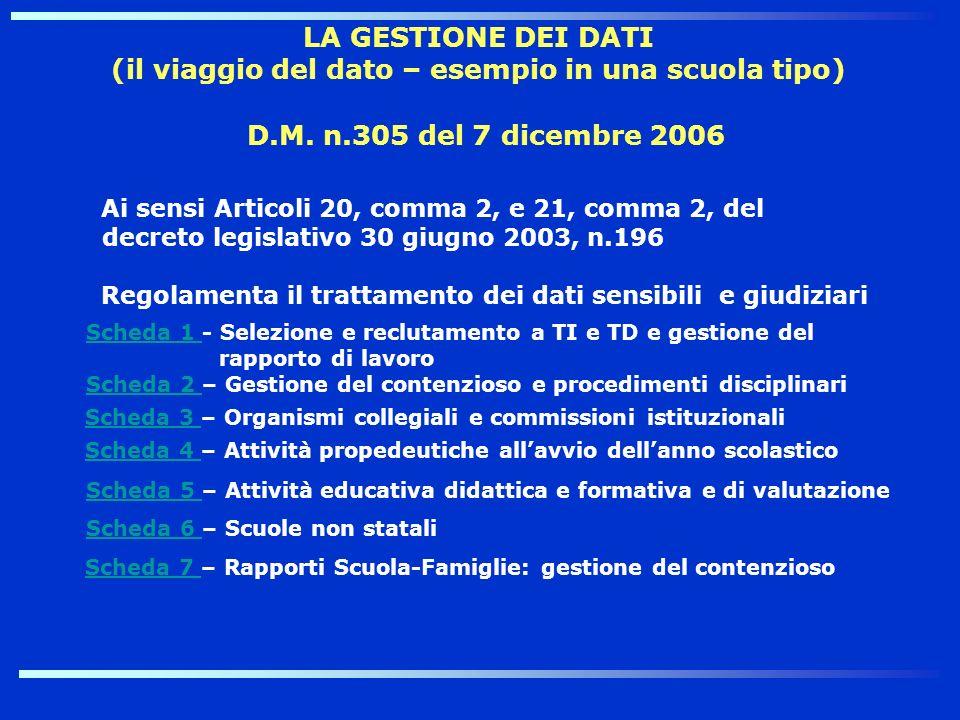 D.M. n.305 del 7 dicembre 2006 Ai sensi Articoli 20, comma 2, e 21, comma 2, del decreto legislativo 30 giugno 2003, n.196 Regolamenta il trattamento