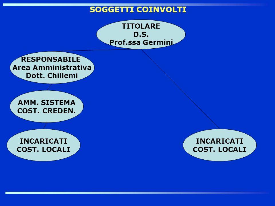 SOGGETTI COINVOLTI TITOLARE D.S. Prof.ssa Germini RESPONSABILE Area Amministrativa Dott. Chillemi INCARICATI COST. LOCALI AMM. SISTEMA COST. CREDEN. I