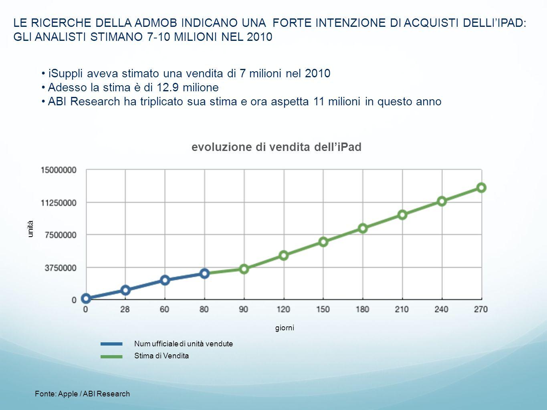 Marc LE RICERCHE DELLA ADMOB INDICANO UNA FORTE INTENZIONE DI ACQUISTI DELLIIPAD: GLI ANALISTI STIMANO 7-10 MILIONI NEL 2010 iSuppli aveva stimato una