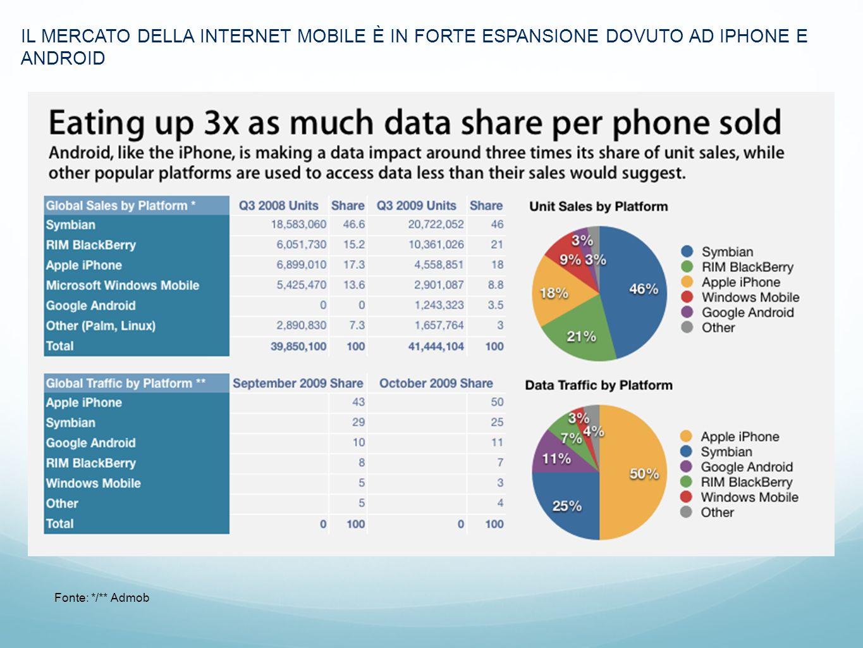 Marc IL MERCATO DELLA INTERNET MOBILE È IN FORTE ESPANSIONE DOVUTO AD IPHONE E ANDROID Fonte: */** Admob