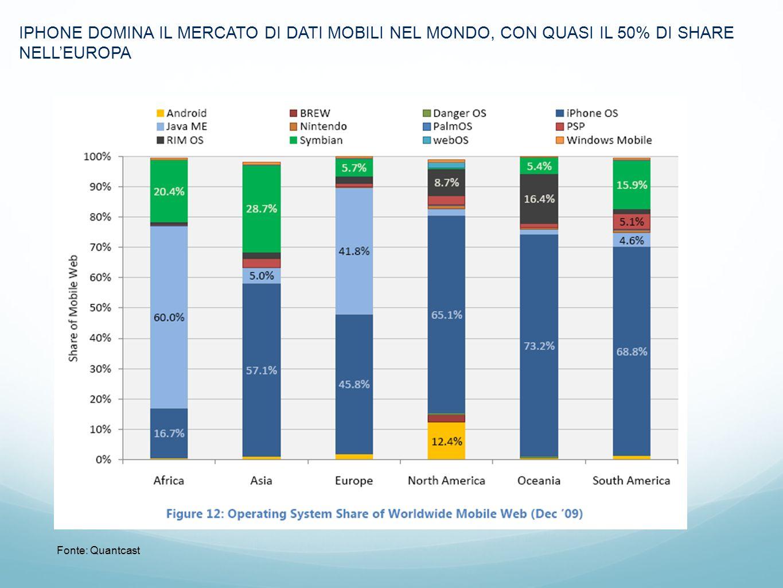 Marc IPHONE DOMINA IL MERCATO DI DATI MOBILI NEL MONDO, CON QUASI IL 50% DI SHARE NELLEUROPA Fonte: Quantcast