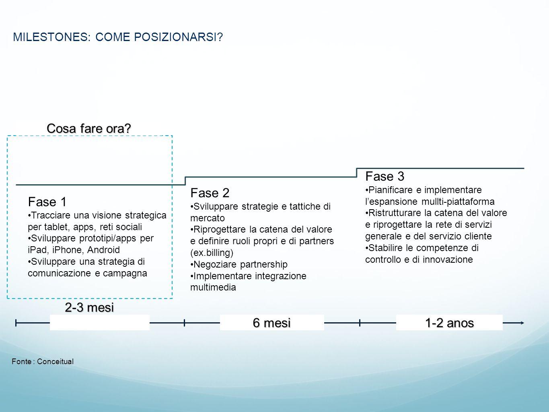 MILESTONES: COME POSIZIONARSI? Fase 1 Tracciare una visione strategica per tablet, apps, reti sociali Sviluppare prototipi/apps per iPad, iPhone, Andr