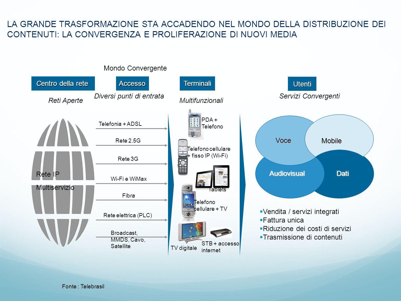 Fonte : Telebrasil DatiAudiovisual Voce Mobile Vendita / servizi integrati Fattura unica Riduzione dei costi di servizi Trasmissione di contenuti PDA