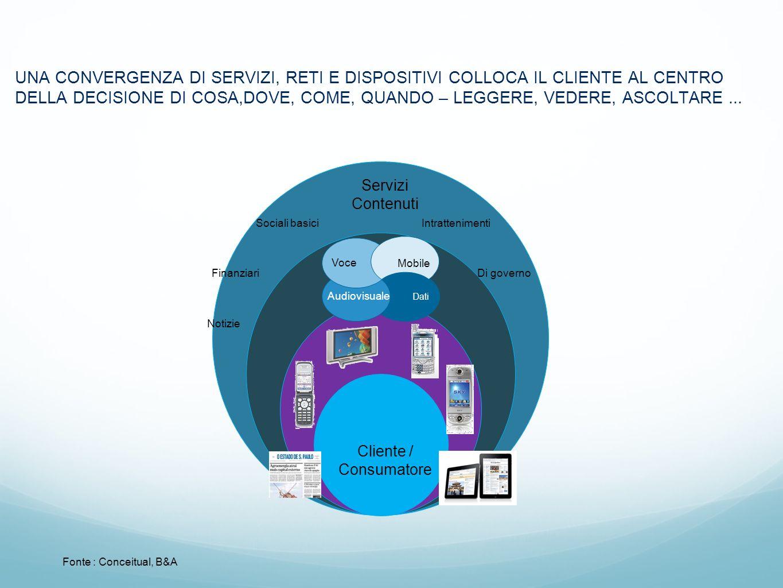Mini Curriculum – André Bianchi Monte-Raso Specializzato nella strategia, start-up e lo sviluppo dei business, ha fornito consulenza a grandi gruppi di media, tecnologia e telecomunicazioni.