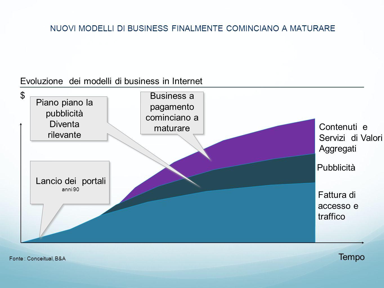 NUOVI MODELLI DI BUSINESS FINALMENTE COMINCIANO A MATURARE Contenuti e Servizi di Valori Aggregati Pubblicità Fattura di accesso e traffico Evoluzione