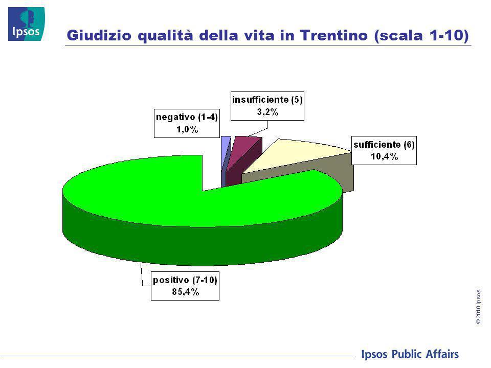 © 2010 Ipsos Giudizio qualità della vita in Trentino (scala 1-10)