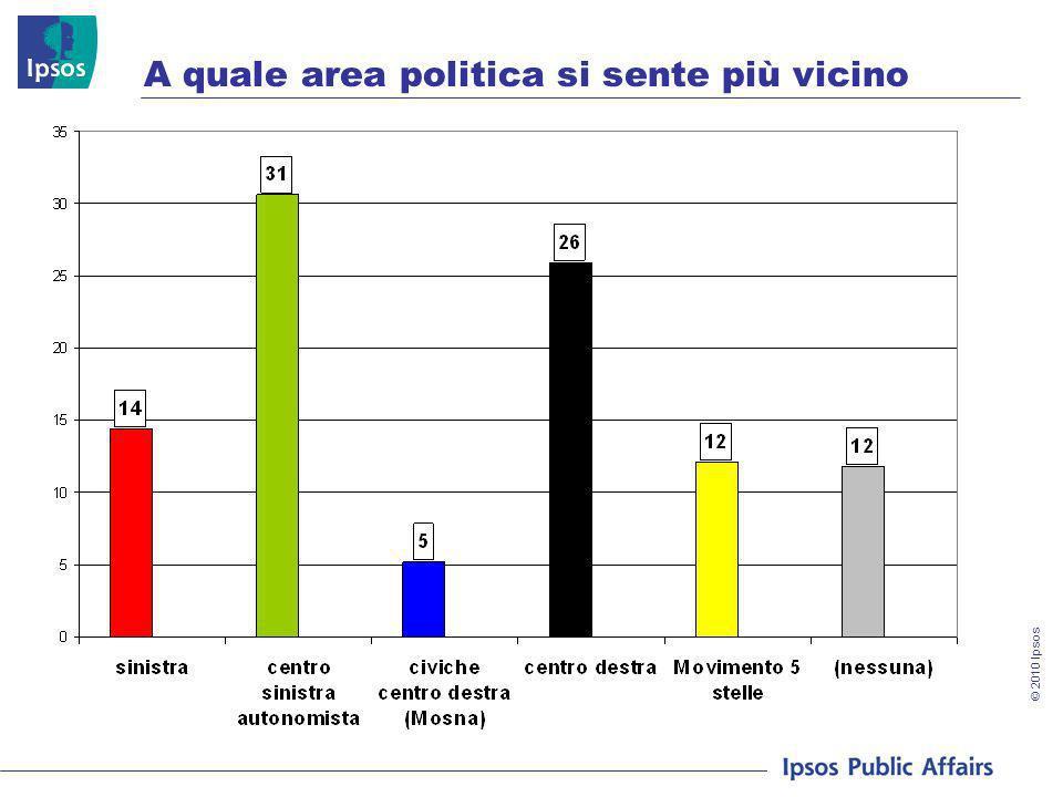 © 2010 Ipsos A quale area politica si sente più vicino