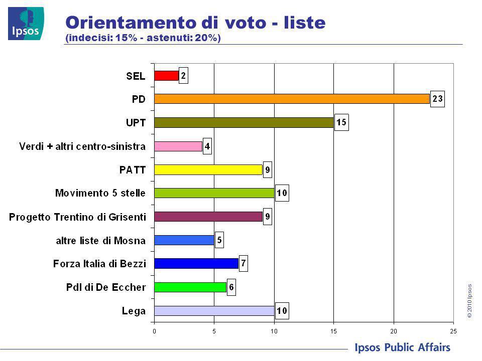 © 2010 Ipsos Orientamento di voto - liste (indecisi: 15% - astenuti: 20%)