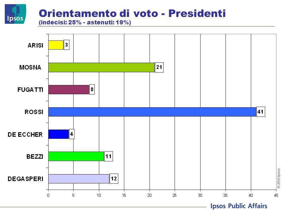 © 2010 Ipsos Orientamento di voto - Presidenti (indecisi: 25% - astenuti: 19%)