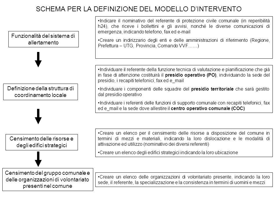 Funzionalità del sistema di allertamento Definizione della struttura di coordinamento locale Censimento delle risorse e degli edifici strategici SCHEM