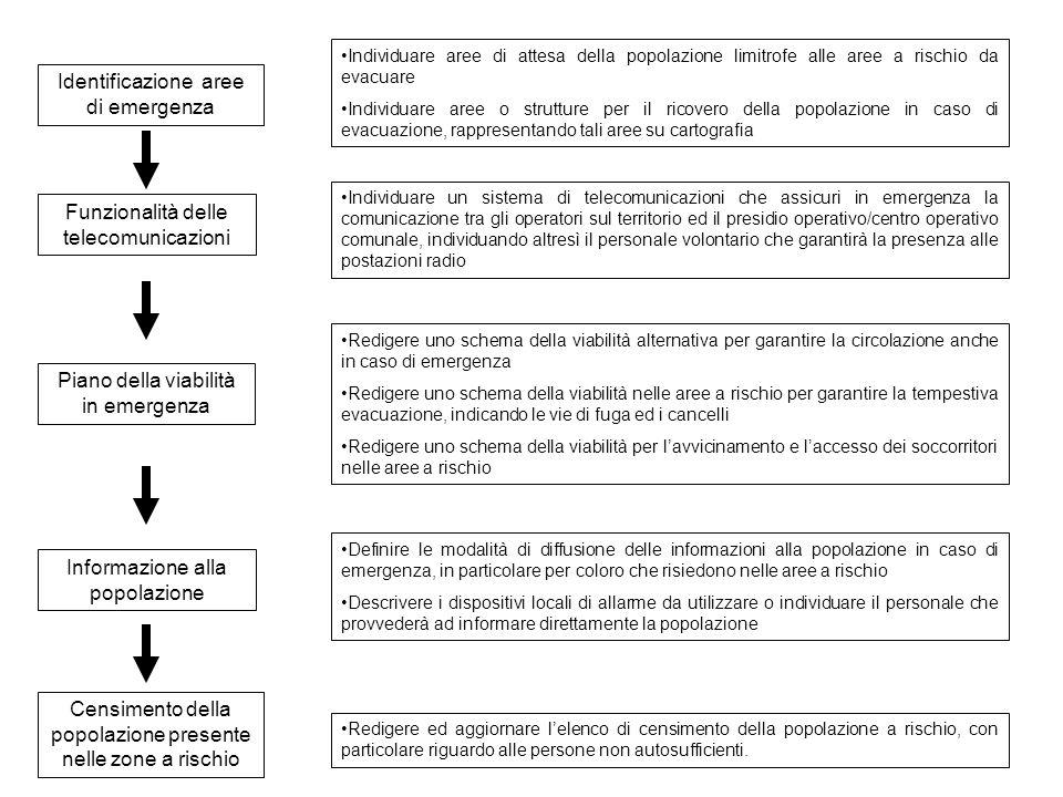 Funzionalità delle telecomunicazioni Identificazione aree di emergenza Individuare aree di attesa della popolazione limitrofe alle aree a rischio da e