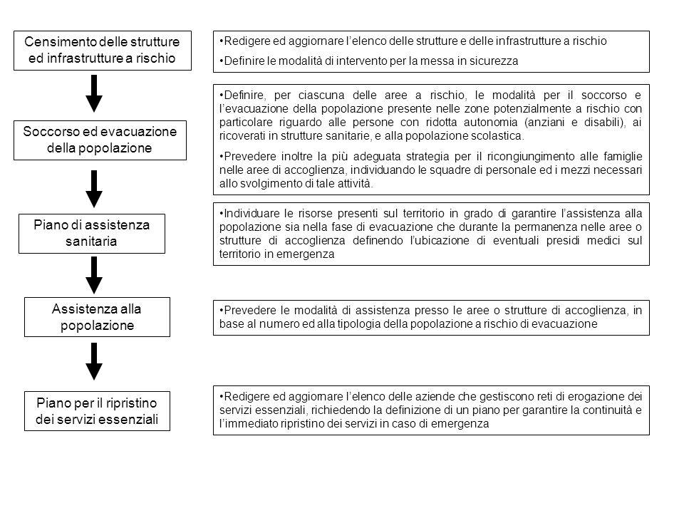 Censimento delle strutture ed infrastrutture a rischio Redigere ed aggiornare lelenco delle strutture e delle infrastrutture a rischio Definire le mod