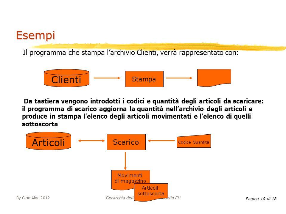 Pagina 10 di 18 By Gino Aloe 2012 Gerarchia delle funzioni e modello FH Il programma che stampa larchivio Clienti, verrà rappresentato con: Esempi Cli