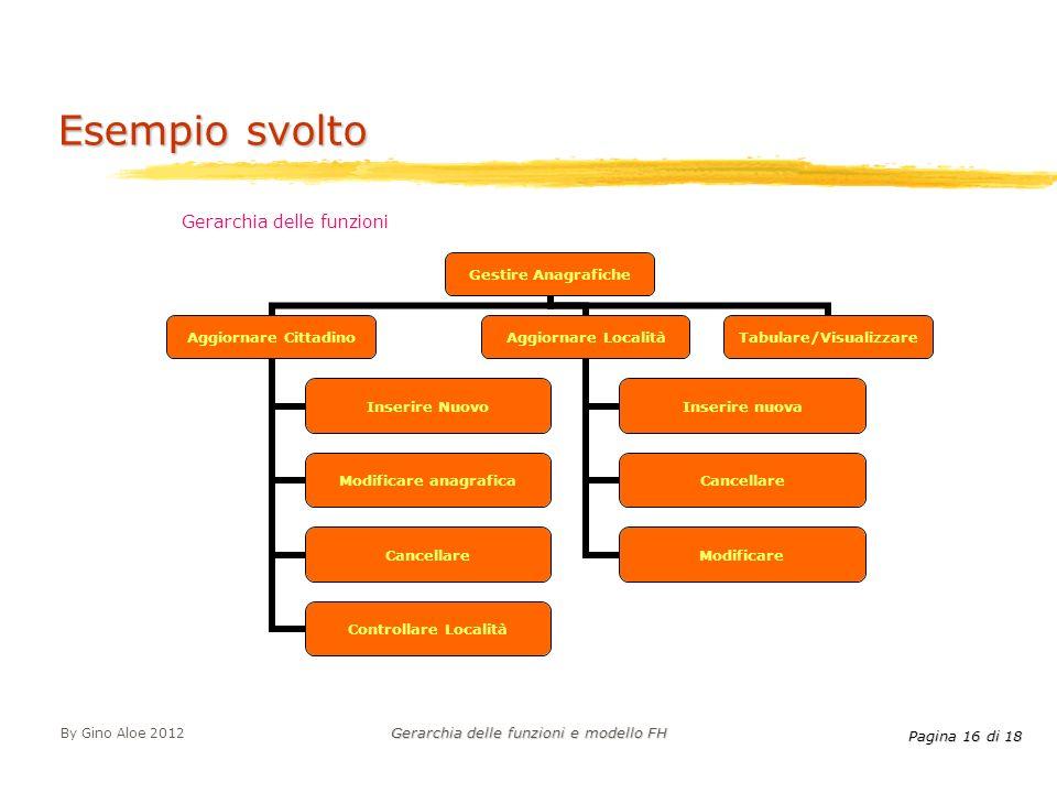 Pagina 16 di 18 By Gino Aloe 2012 Gerarchia delle funzioni e modello FH Esempio svolto Gestire Anagrafiche Aggiornare Cittadino Inserire Nuovo Modific