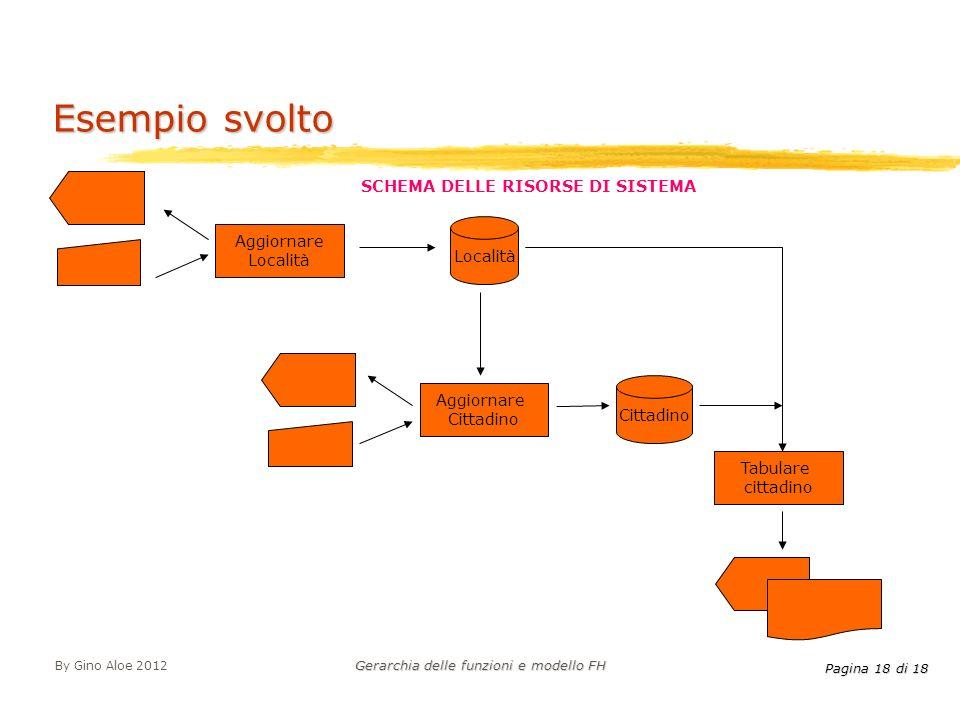 Pagina 18 di 18 By Gino Aloe 2012 Gerarchia delle funzioni e modello FH Esempio svolto Tabulare cittadino Aggiornare Località SCHEMA DELLE RISORSE DI