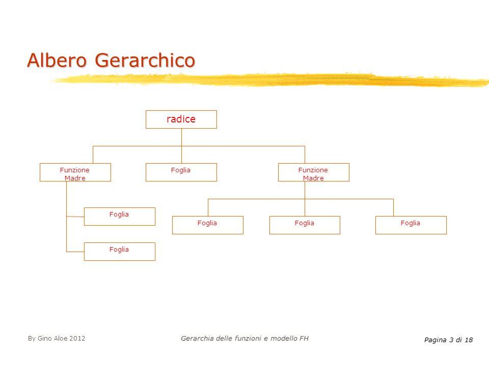 Pagina 3 di 18 By Gino Aloe 2012 Gerarchia delle funzioni e modello FH Albero Gerarchico radice FogliaFunzione Madre Foglia Funzione Madre Foglia
