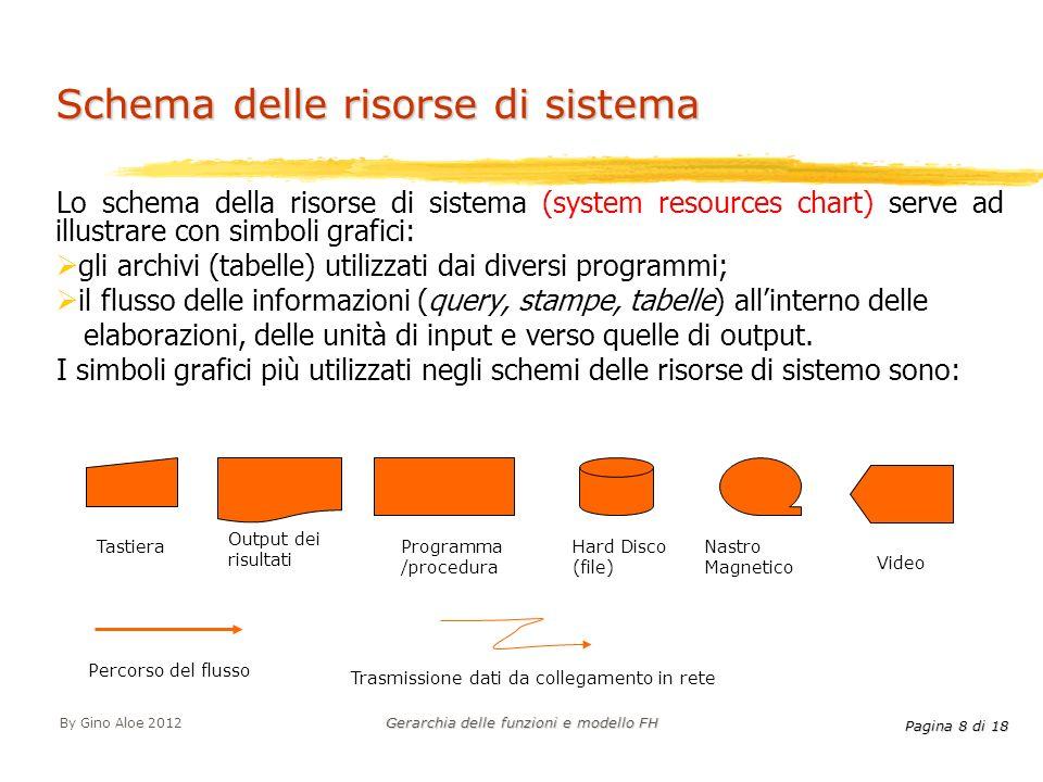 Pagina 8 di 18 By Gino Aloe 2012 Gerarchia delle funzioni e modello FH Schema delle risorse di sistema Lo schema della risorse di sistema (system reso