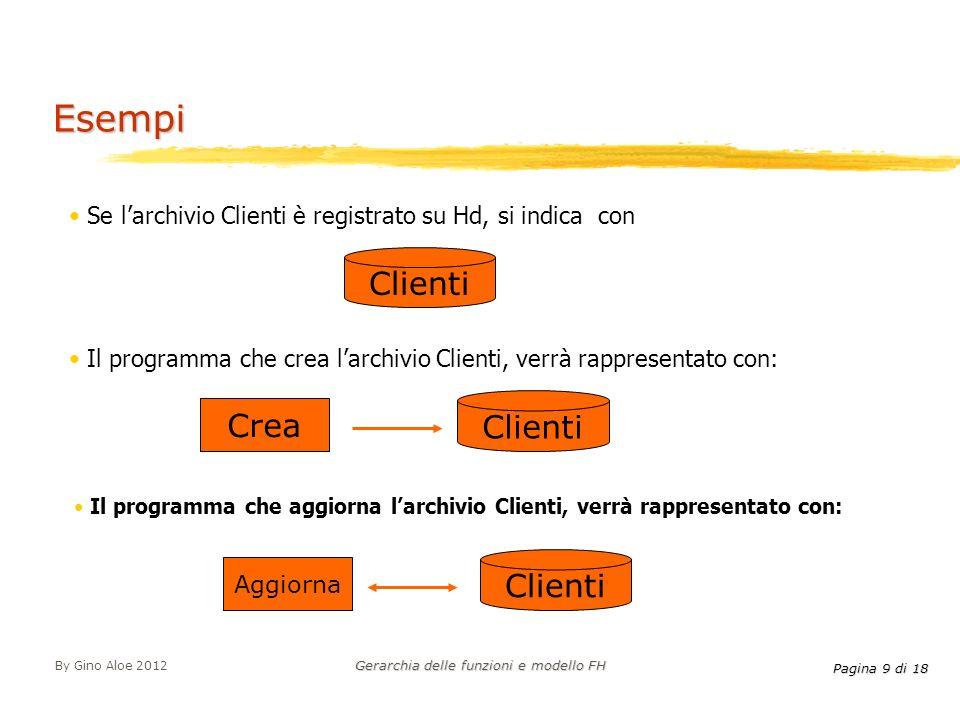 Pagina 9 di 18 By Gino Aloe 2012 Gerarchia delle funzioni e modello FH Se larchivio Clienti è registrato su Hd, si indica con Il programma che crea la