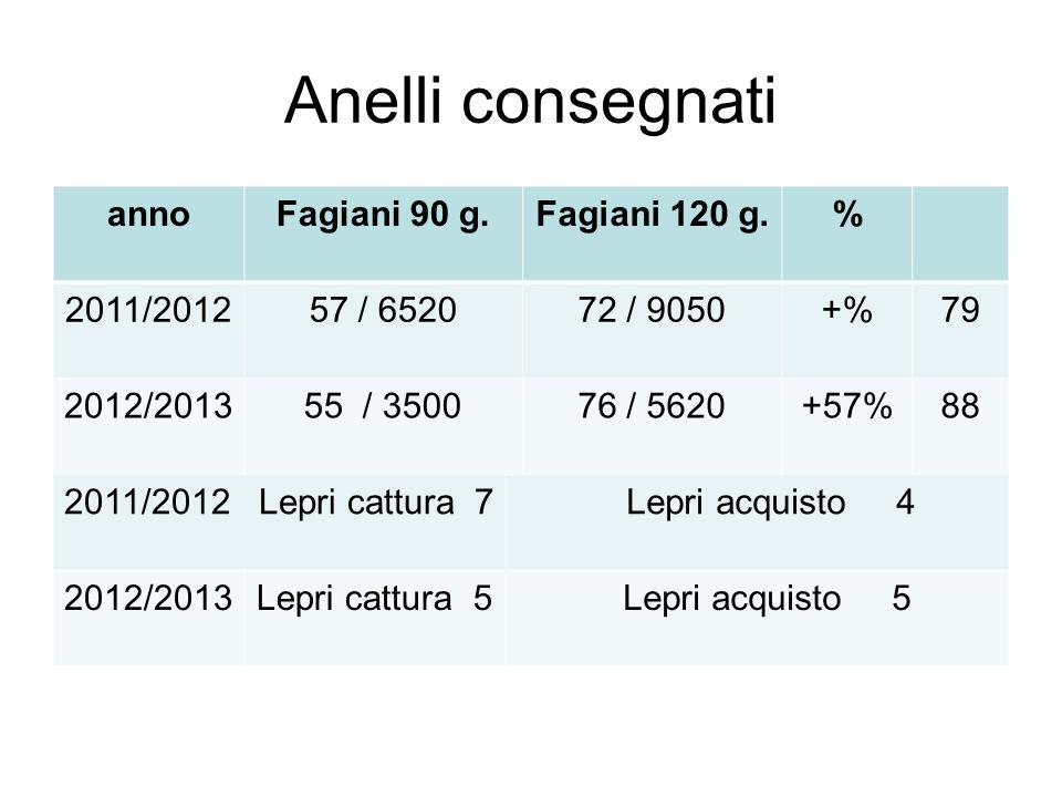 Anelli consegnati annoFagiani 90 g.Fagiani 120 g.% 2011/201257 / 652072 / 9050+%79 2012/201355 / 350076 / 5620+57%88 2011/2012 Lepri cattura 7 Lepri a