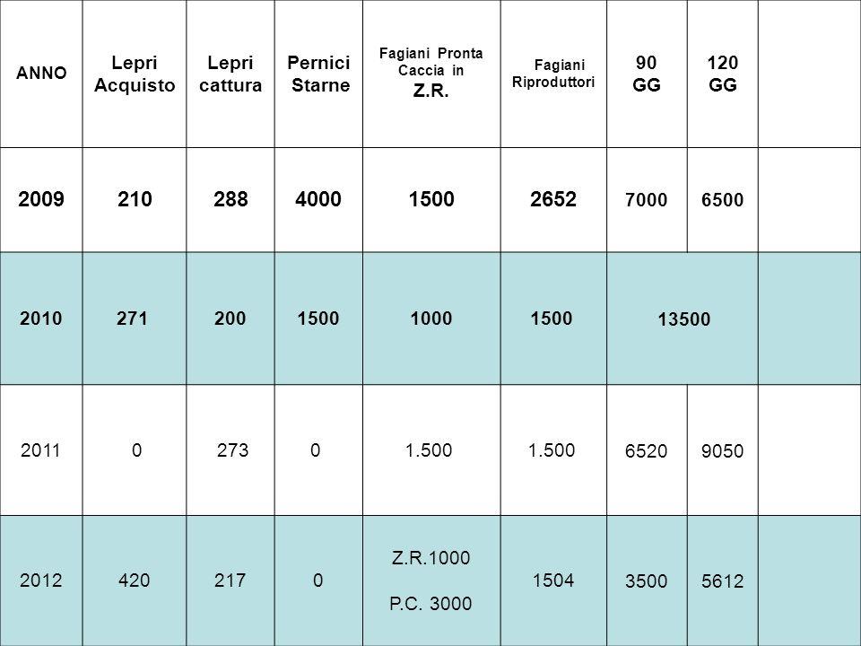 1000 fagiani nelle 14 Zone Rosse dellATC a partire da Ottobre sino a Dicembre 2014 Selvaggina da liberare in aree Precluse allattività venatoria 2013 / 2014