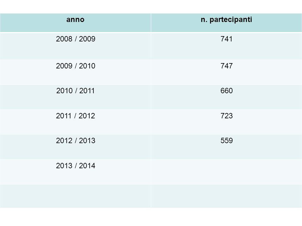 annon. partecipanti 2008 / 2009741 2009 / 2010747 2010 / 2011660 2011 / 2012723 2012 / 2013559 2013 / 2014