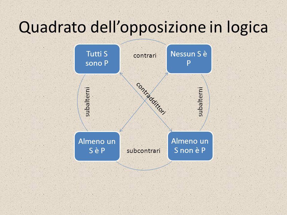 Quadrato dellopposizione in logica Tutti S sono P Nessun S è P Almeno un S non è P Almeno un S è P contraddittori contrari subcontrari subalterni