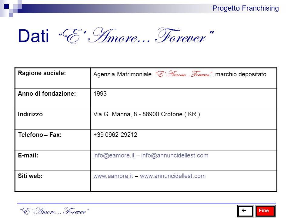 Dati E Amore… Forever E Amore… Forever Progetto Franchising Ragione sociale: Agenzia Matrimoniale E Amore…Forever, marchio depositato Anno di fondazio