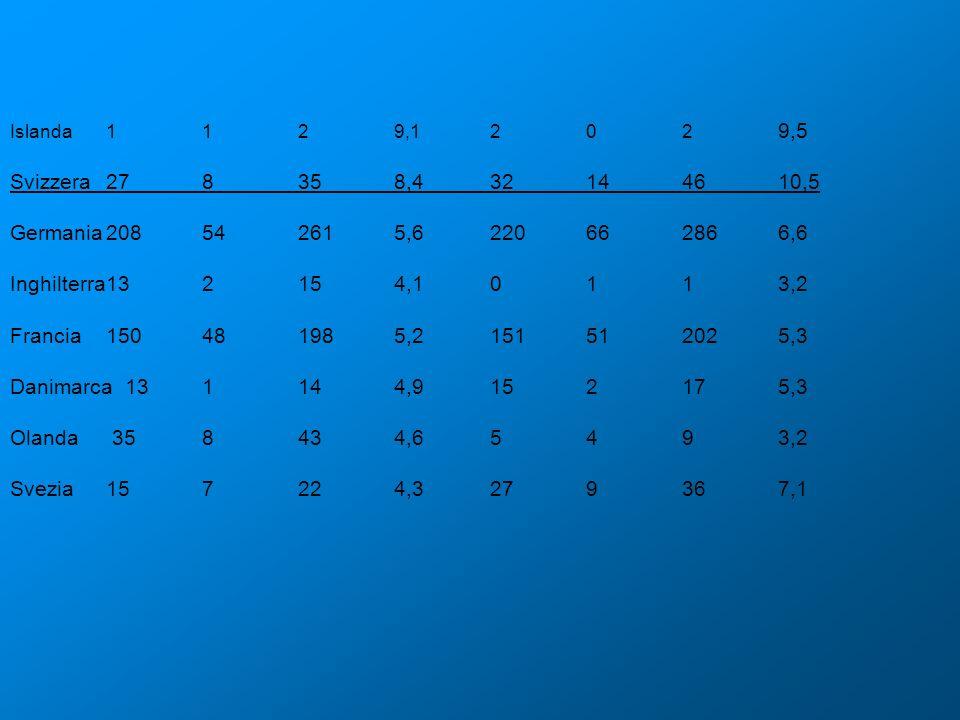Islanda1129,1202 9,5 Svizzera278358,432144610,5 Germania208542615,6220662866,6 Inghilterra132154,10113,2 Francia150481985,2151512025,3 Danimarca 13114