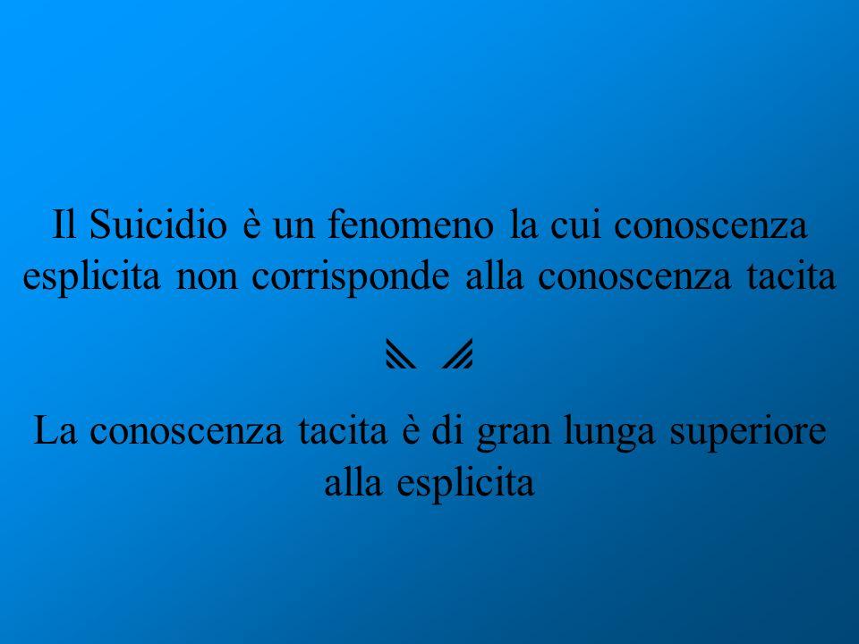 Il Suicidio è un fenomeno la cui conoscenza esplicita non corrisponde alla conoscenza tacita La conoscenza tacita è di gran lunga superiore alla espli