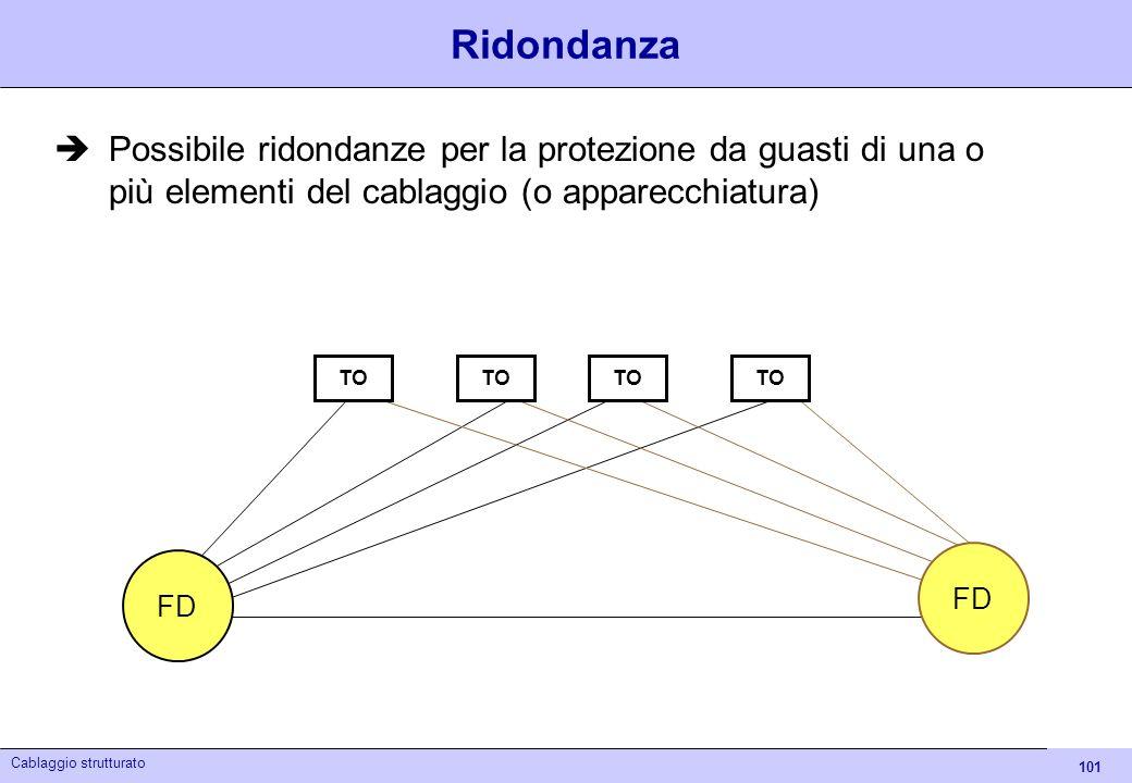 101 Cablaggio strutturato Ridondanza Possibile ridondanze per la protezione da guasti di una o più elementi del cablaggio (o apparecchiatura) FD TO