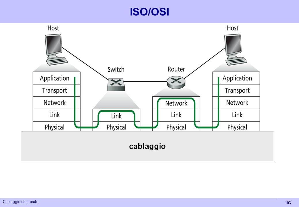 103 Cablaggio strutturato ISO/OSI cablaggio