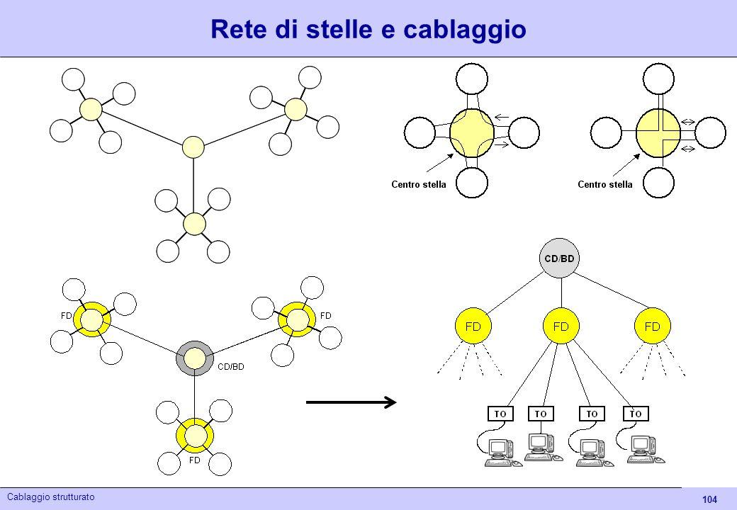 104 Cablaggio strutturato Rete di stelle e cablaggio