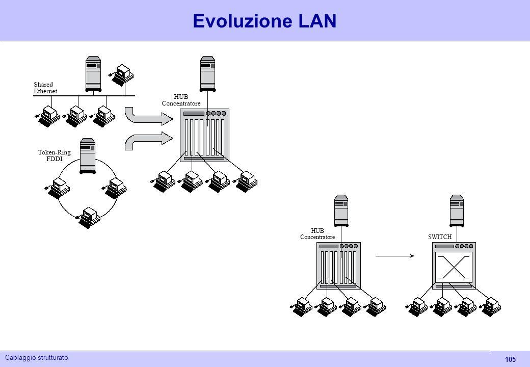 105 Cablaggio strutturato Evoluzione LAN