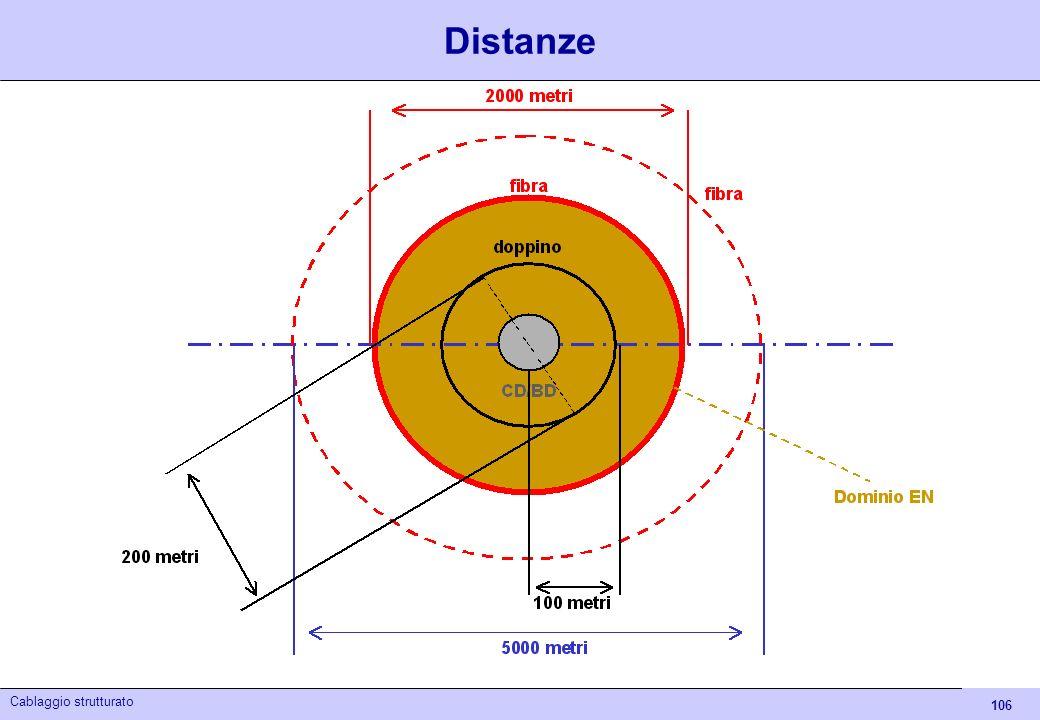 106 Cablaggio strutturato Distanze