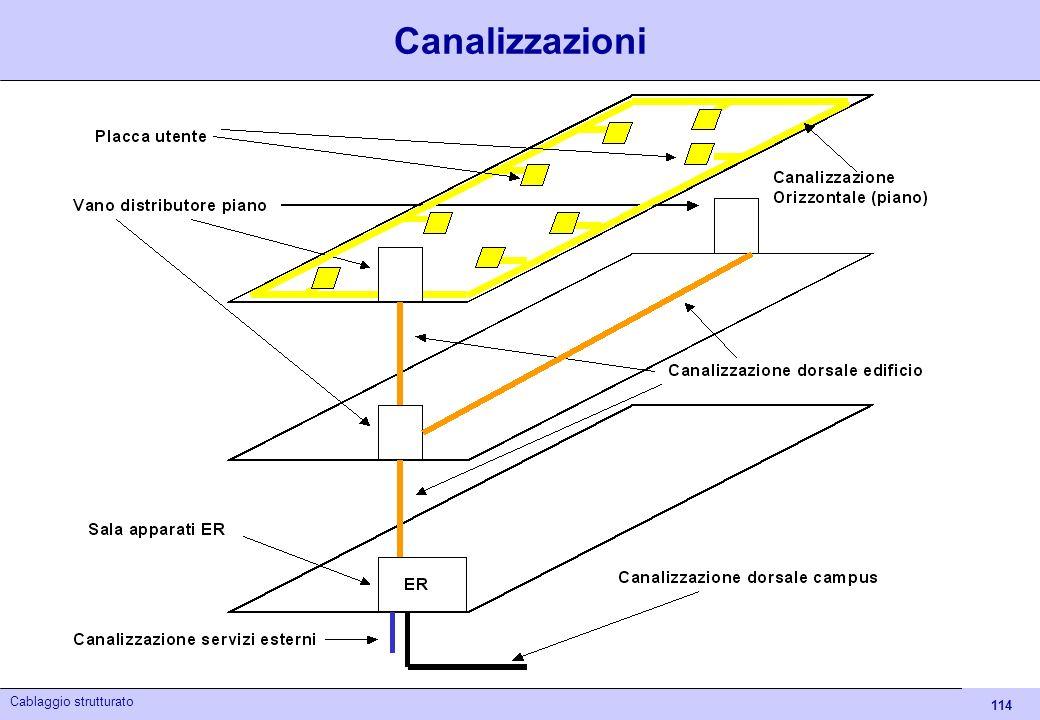 114 Cablaggio strutturato Canalizzazioni