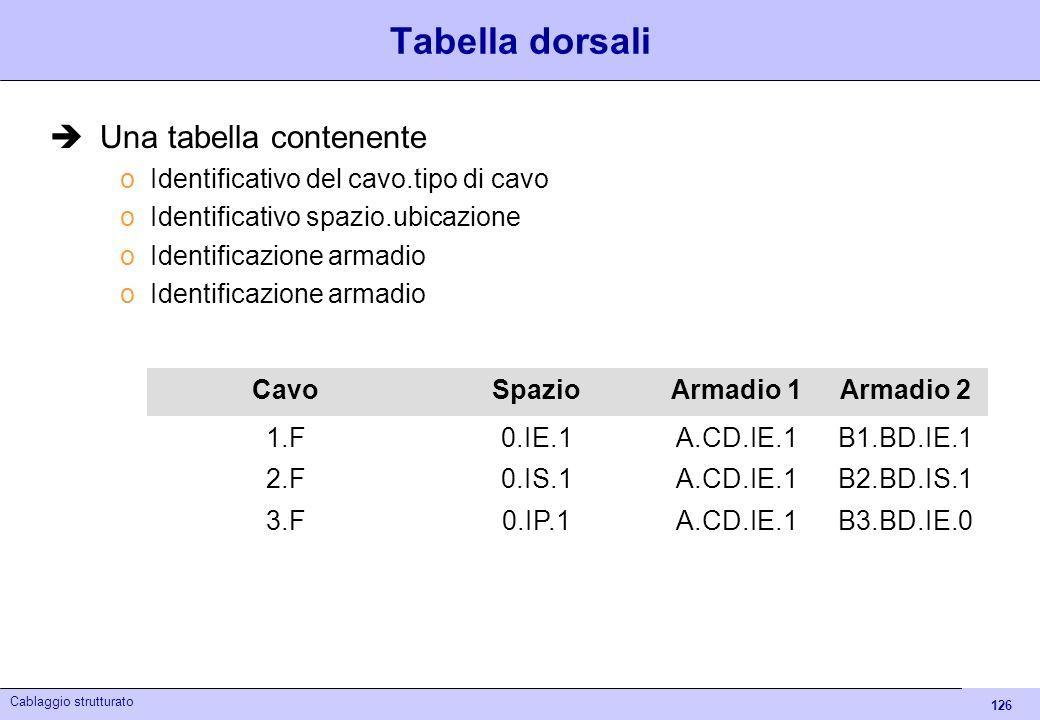 126 Cablaggio strutturato Tabella dorsali Una tabella contenente oIdentificativo del cavo.tipo di cavo oIdentificativo spazio.ubicazione oIdentificazi
