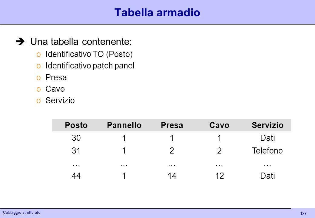 127 Cablaggio strutturato Tabella armadio Una tabella contenente: oIdentificativo TO (Posto) oIdentificativo patch panel oPresa oCavo oServizio PostoP