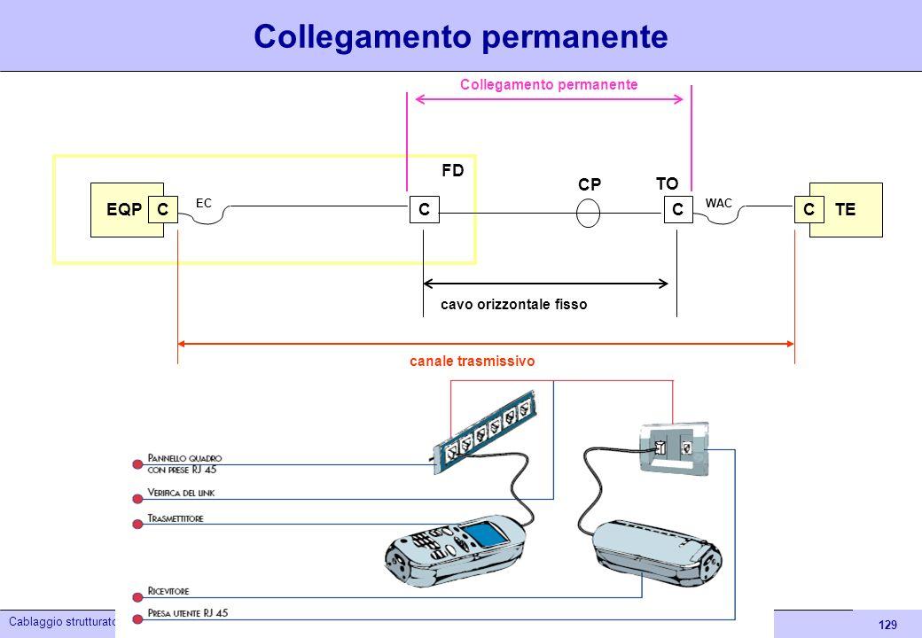 129 Cablaggio strutturato Collegamento permanente cavo orizzontale fisso EQP C TE C canale trasmissivo FD TO CC ECWAC CP Collegamento permanente