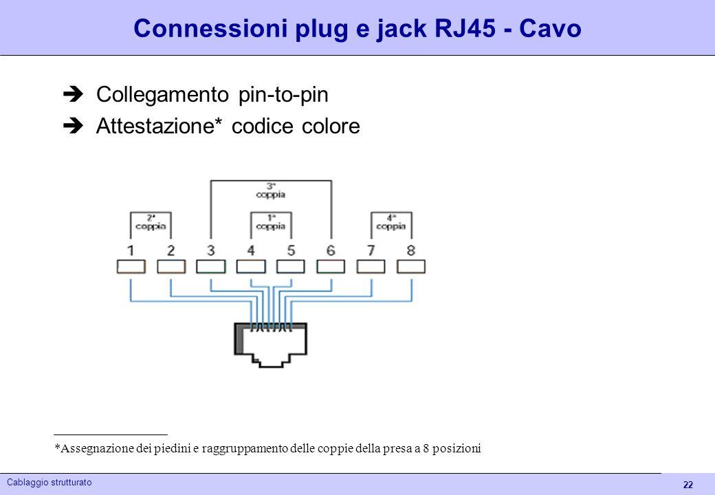 22 Cablaggio strutturato Connessioni plug e jack RJ45 - Cavo Collegamento pin-to-pin Attestazione* codice colore *Assegnazione dei piedini e raggruppa