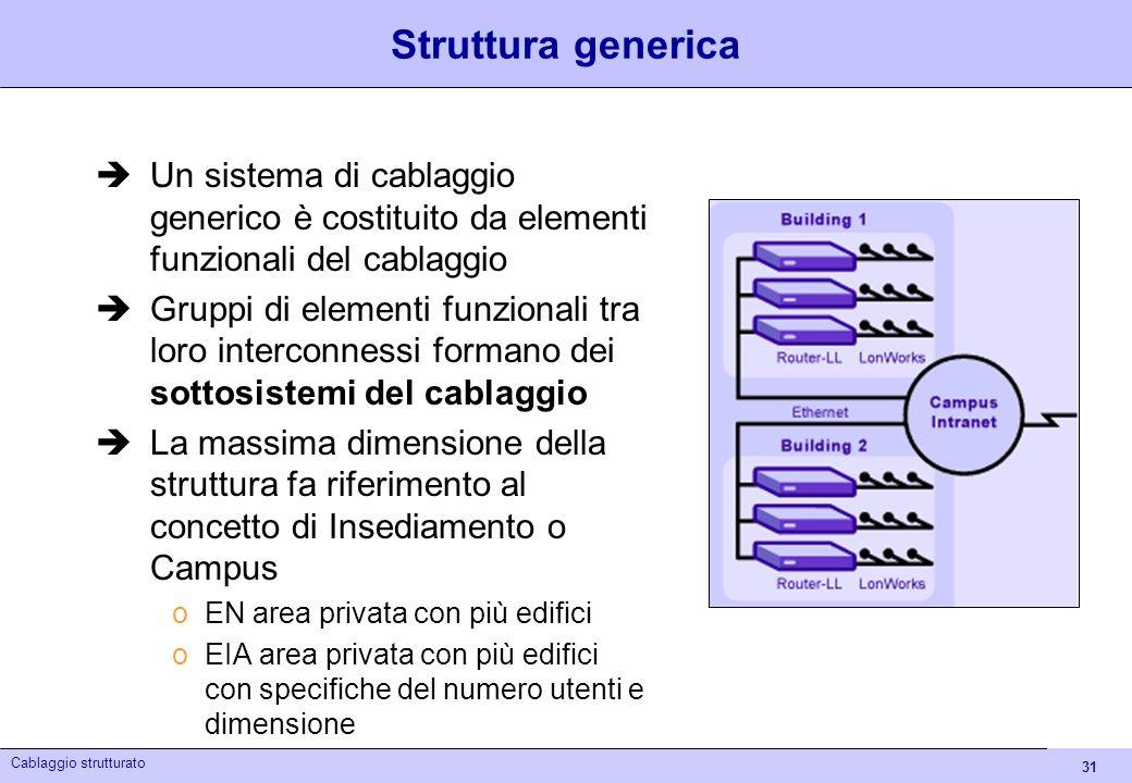 31 Cablaggio strutturato Struttura generica Un sistema di cablaggio generico è costituito da elementi funzionali del cablaggio Gruppi di elementi funz