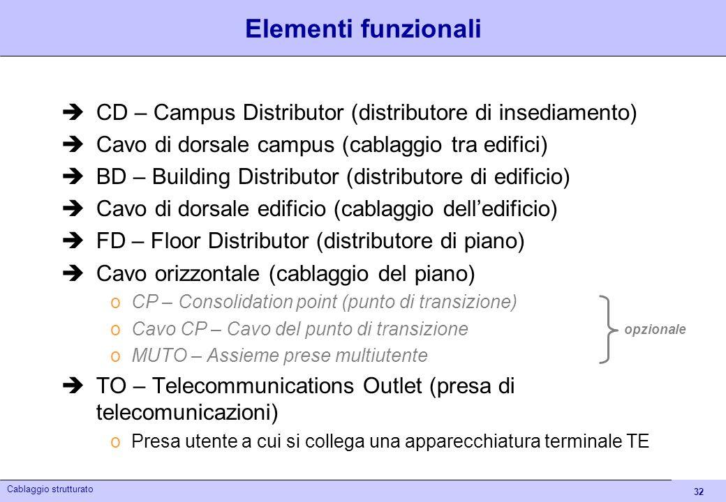 32 Cablaggio strutturato Elementi funzionali CD – Campus Distributor (distributore di insediamento) Cavo di dorsale campus (cablaggio tra edifici) BD